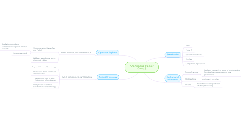 Mind Map: Anonymous (Hacker Group)