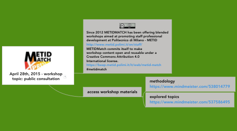 Mind Map: April 28th, 2015 - workshop topic: public consultation