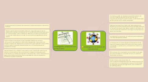Mind Map: Investigación en medios de comunicación.