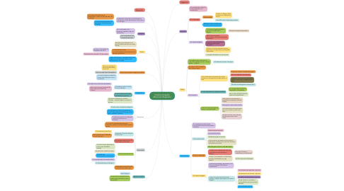 Mind Map: Intestino delgado Absorción/Digestión