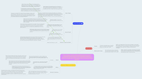 Mind Map: Thesis: In Catcher in the Rye, Holden Caulfield expresses his emotions toward himself and the world around him through his narration. He represents the voice of a teenager in such a way of importance because it shows a lot of people what it's like inside the mind of a young person facing depression.