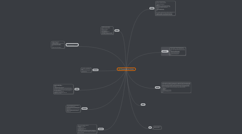 Mind Map: Character Analysis (Holden)