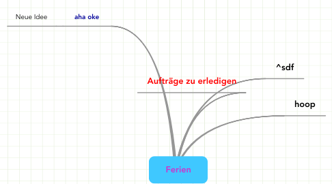 Mind Map: Ferien