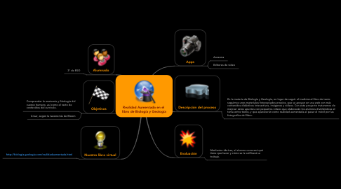 Mind Map: Realidad Aumentada en el  libro de Biología y Geología