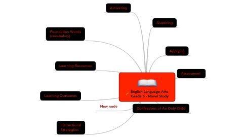 Mind Map: English Language Arts