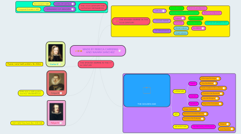 Mind Map: MADE BY REBECA CARRERAS AND NAIARA SANCHEZ