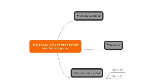 Mind Map: chung ta pai lam j để tiến hành páttriển bền vững o vn