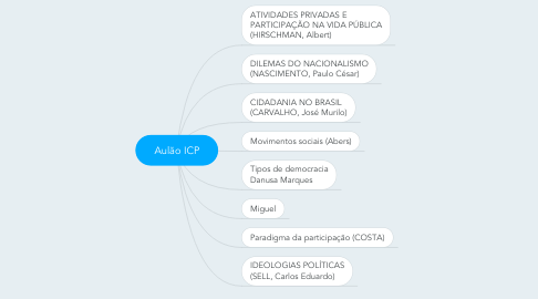 Mind Map: Aulão ICP