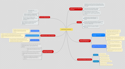 Mind Map: INTEGRASI NASIONAL