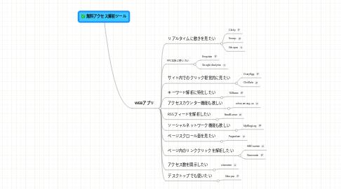 Mind Map: 無料アクセス解析ツール