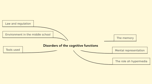 Mind Map: Disorders of the cognitive functions