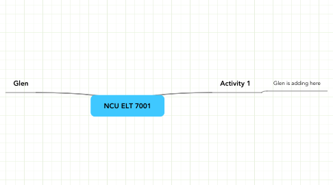 Mind Map: NCU ELT 7001