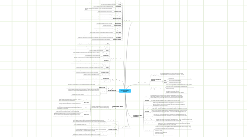 Mind Map: Chap. 10 E-commerce Security