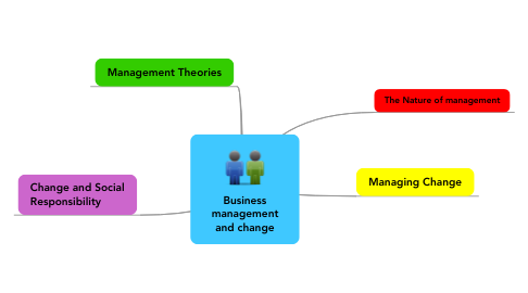 Mind Map: Business management and change