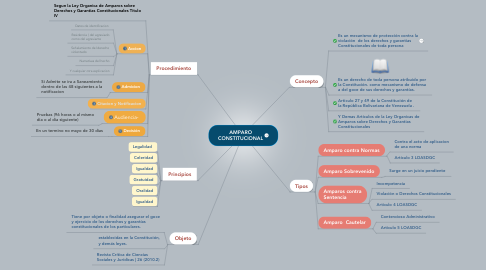 Mind Map: AMPARO CONSTITUCIONAL