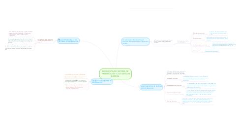 Mind Map: DEFINICIÓN DE SISTEMA DE INFORMACIÓN Y ACTIVIDADES BÁSICAS.