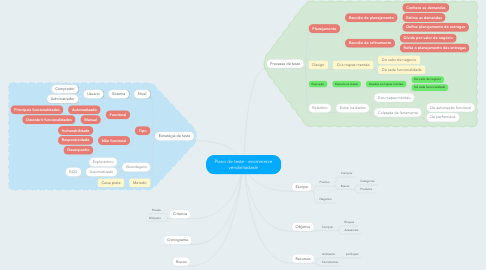 Mind Map: Plano de teste - ecommerce vendinhadasle