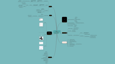 Mind Map: Maquinas de Turing