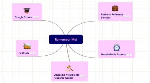 Mind Map: Remember Me!