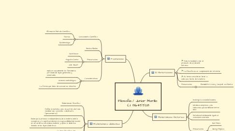 Mind Map: Filosofia / Junior Morillo  C.I. 13.645.528