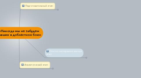 Mind Map: «Никогда мы не забудем павших в доблестном бою»