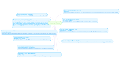 Mind Map: American Movers