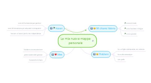 Mind Map: La mia nuova mappa personale