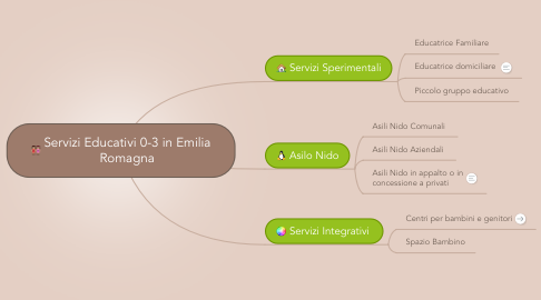 Mind Map: Servizi Educativi 0-3 in Emilia Romagna