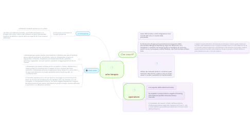 Mind Map: arte terapia
