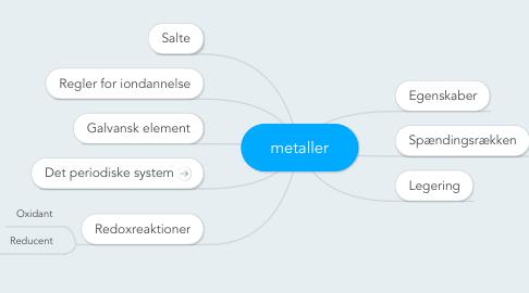 Mind Map: metaller