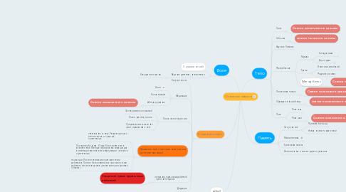 Mind Map: Основные навыки