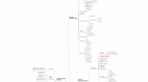 Mind Map: Hierojan ammattitutkintoon valmistava koulutus