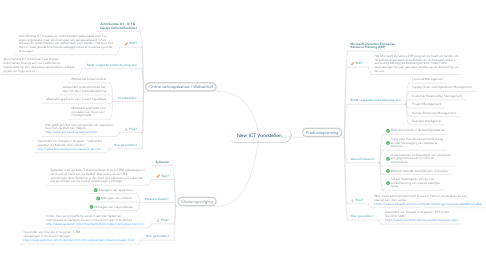 Mind Map: New ICT Voorstellen
