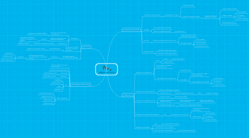 Mind Map: Máquina de Turing