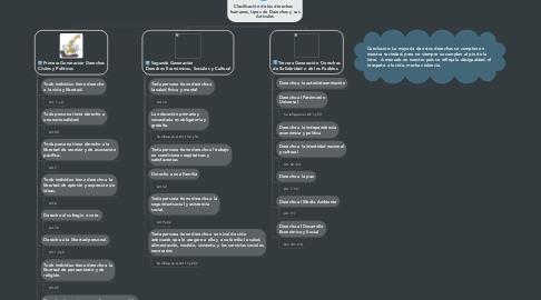 Mind Map: Clasificación de los derechos   humanos, tipos de Derechos y sus Artículos
