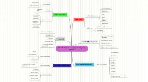 Mind Map: New! Multimedia eLearning Development