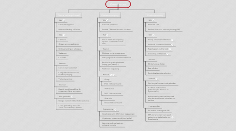Mind Map: Greenheat nv