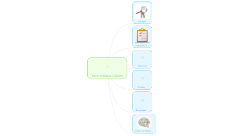 Mind Map: Señales Analógicas y Digitales