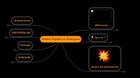 Mind Map: Señales Digitales vs Analogicas