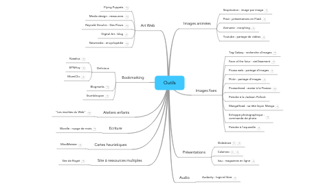Mind Map: Outils