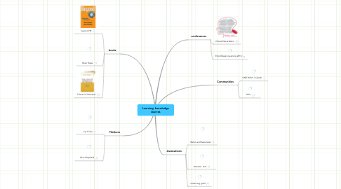 Mind Map: Learning: knowledge sources