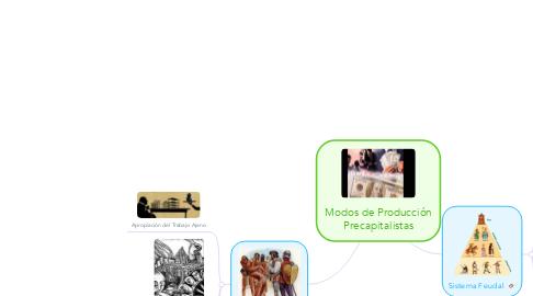 Mind Map: Modos de Producción Precapitalistas