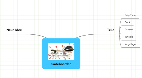 Mind Map: skateboarden