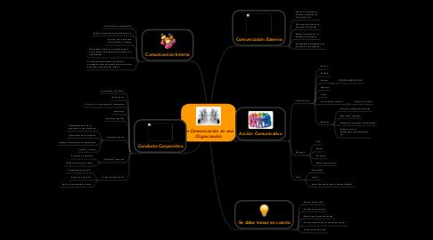 Mind Map: La Comunicación en una Organización