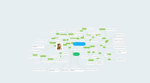 Mind Map: Máquinas de Turing