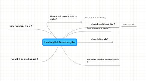 Mind Map: Lamborghini Reventon syder