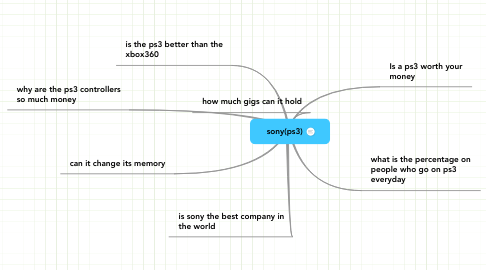 Mind Map: sony(ps3)