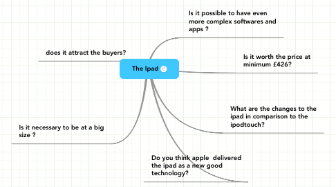Mind Map: The Ipad