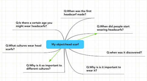 Mind Map: My object:head scarf