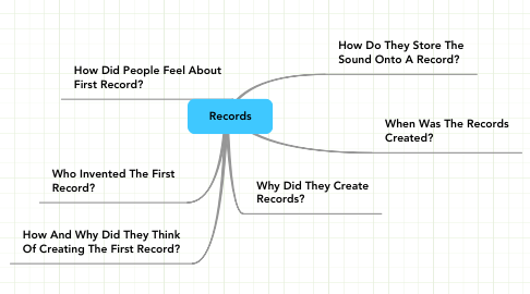 Mind Map: Records